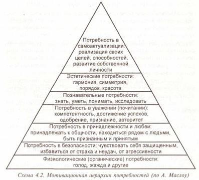 Реферат: Развитие личности - BestReferat.ru