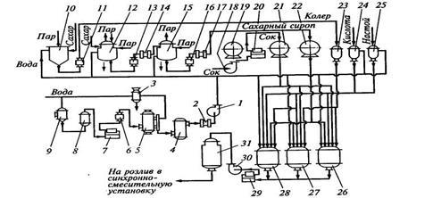 Технологическая схема напитках