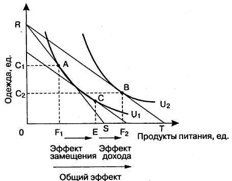 эффект замещения и кривая спроса график